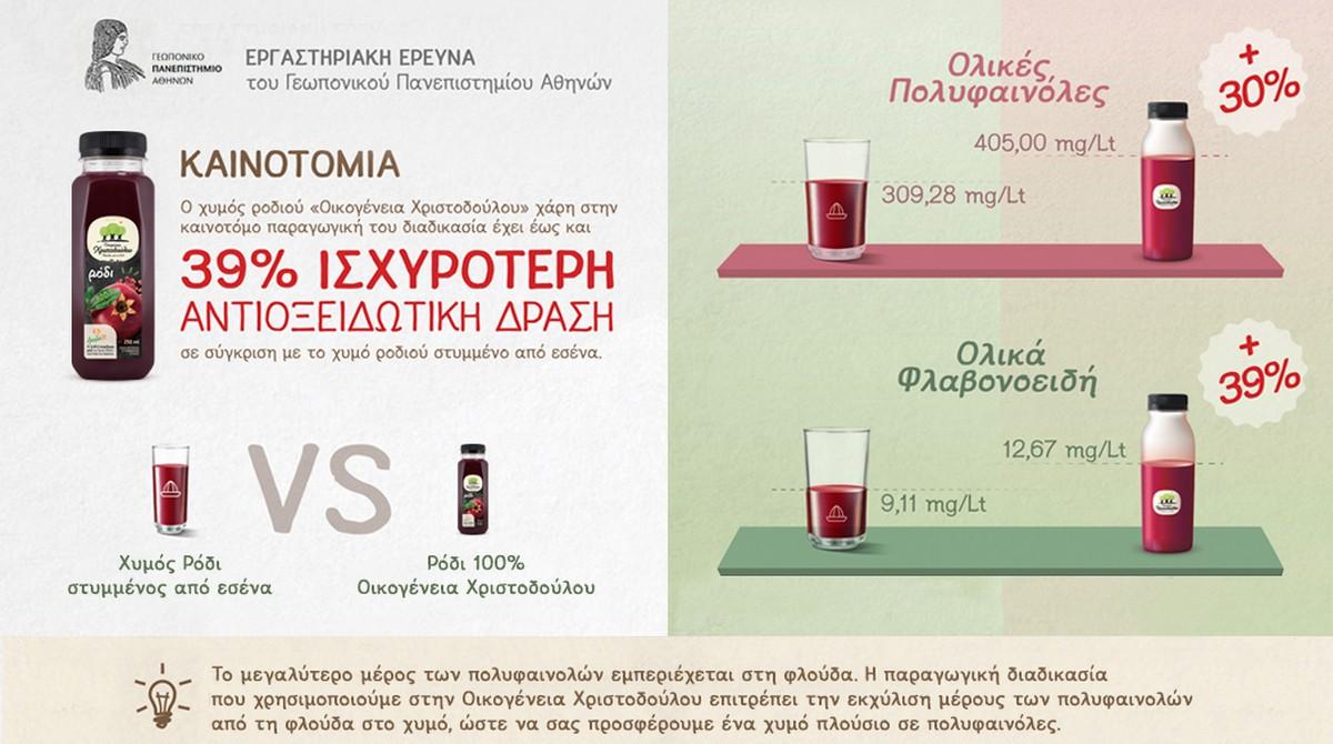 αντιοξειδωτικός χυμός ρόδι
